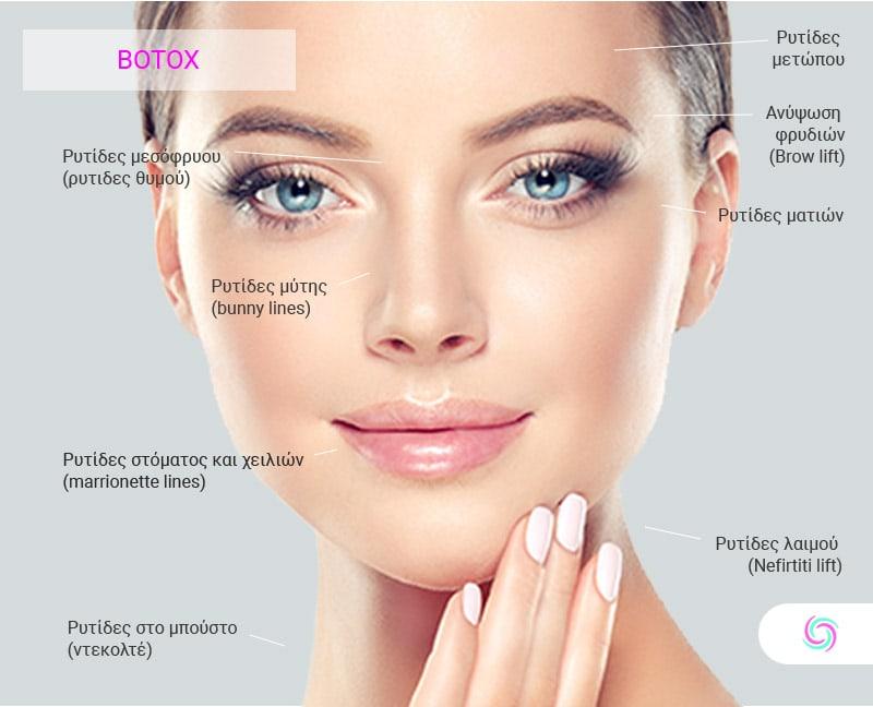 Botox για Αντιμετώπιση Ρυτίδων, Υπεριδρωσίας & Ημικρανιών